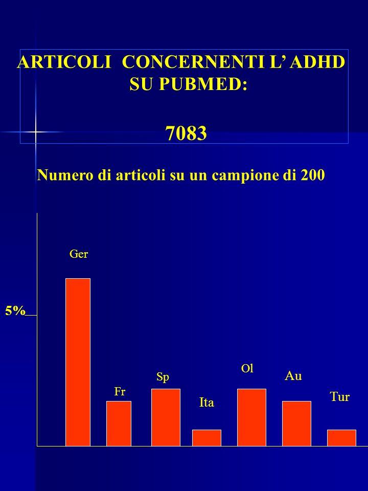 7083 ARTICOLI CONCERNENTI L' ADHD SU PUBMED: