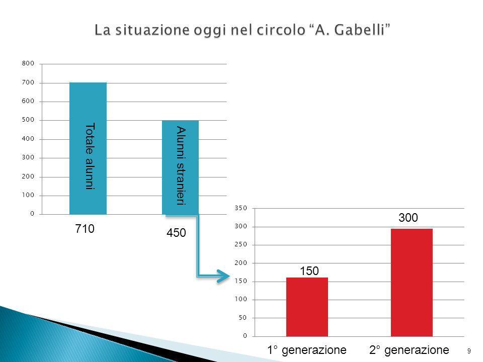 La situazione oggi nel circolo A. Gabelli
