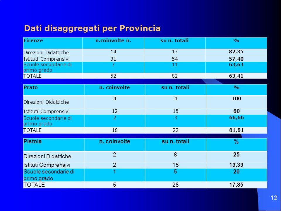 Dati disaggregati per Provincia