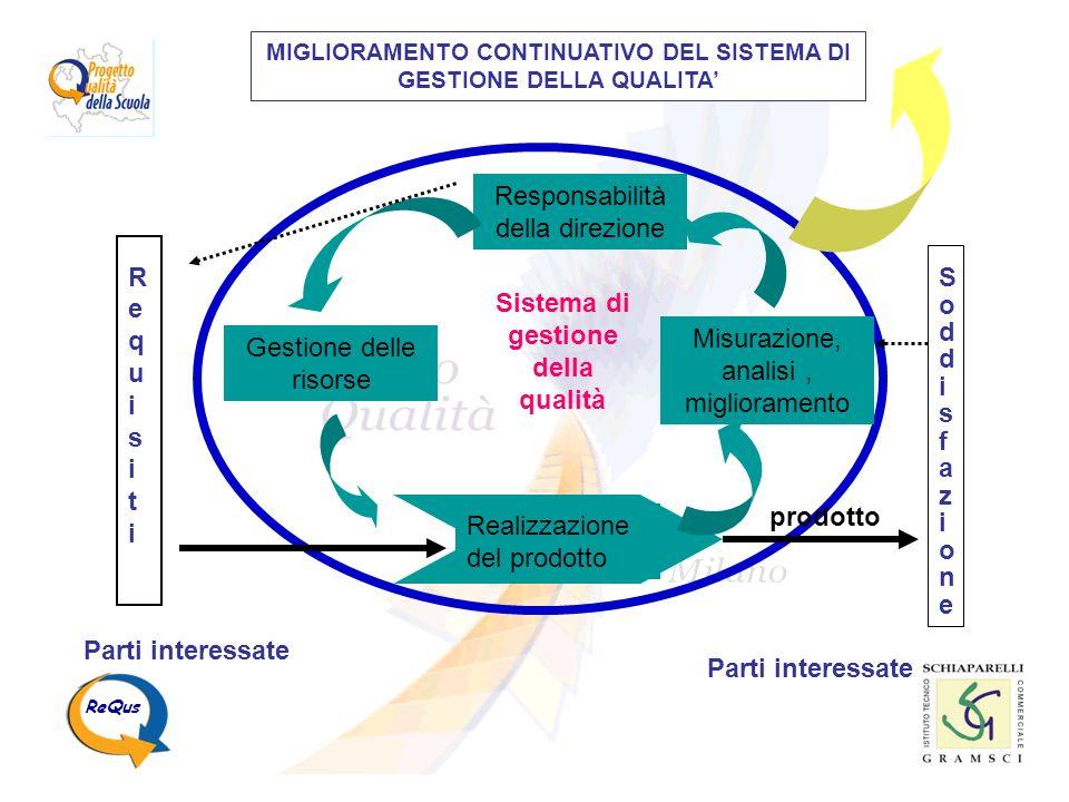 Sistema di gestione della qualità