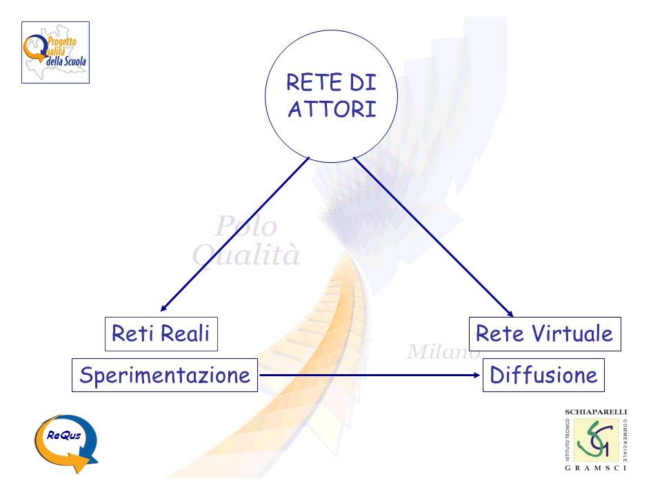 RETE DI ATTORI Sperimentazione Diffusione Reti Reali Rete Virtuale