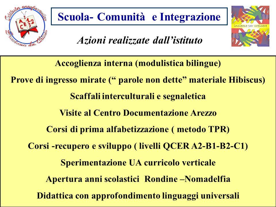 Scuola- Comunità e Integrazione