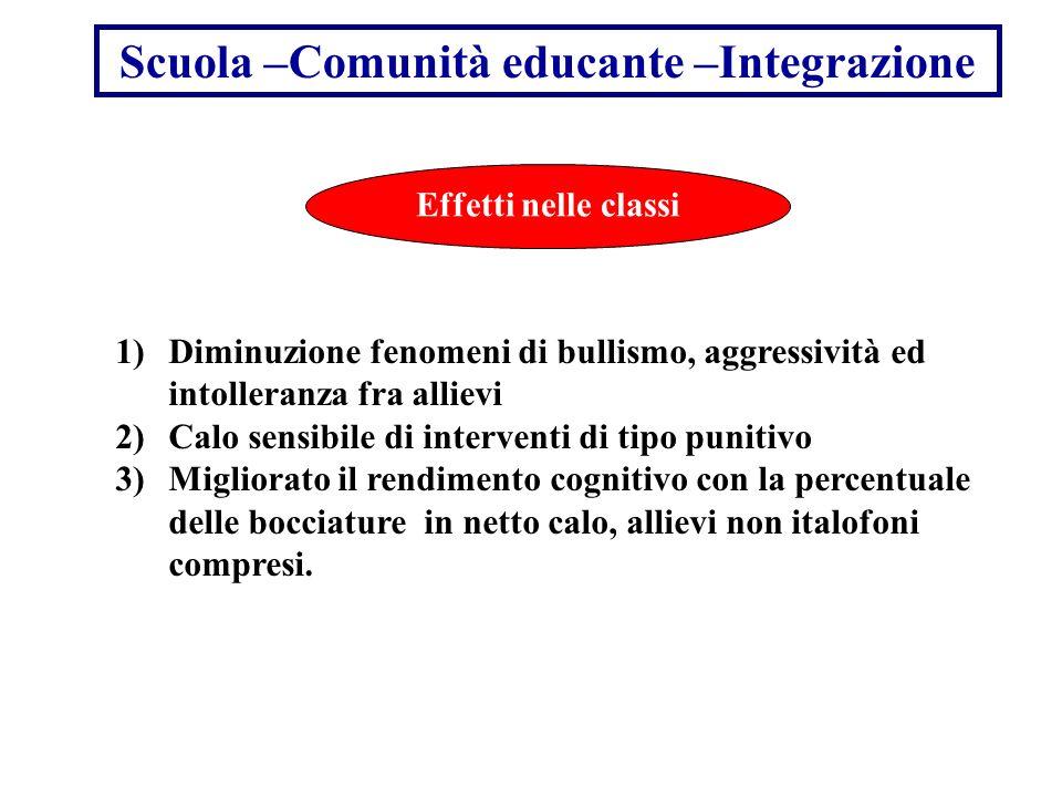 Scuola –Comunità educante –Integrazione