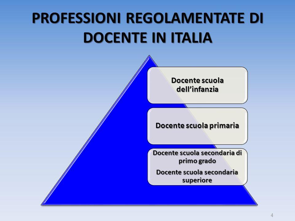 PROFESSIONI REGOLAMENTATE DI DOCENTE IN ITALIA