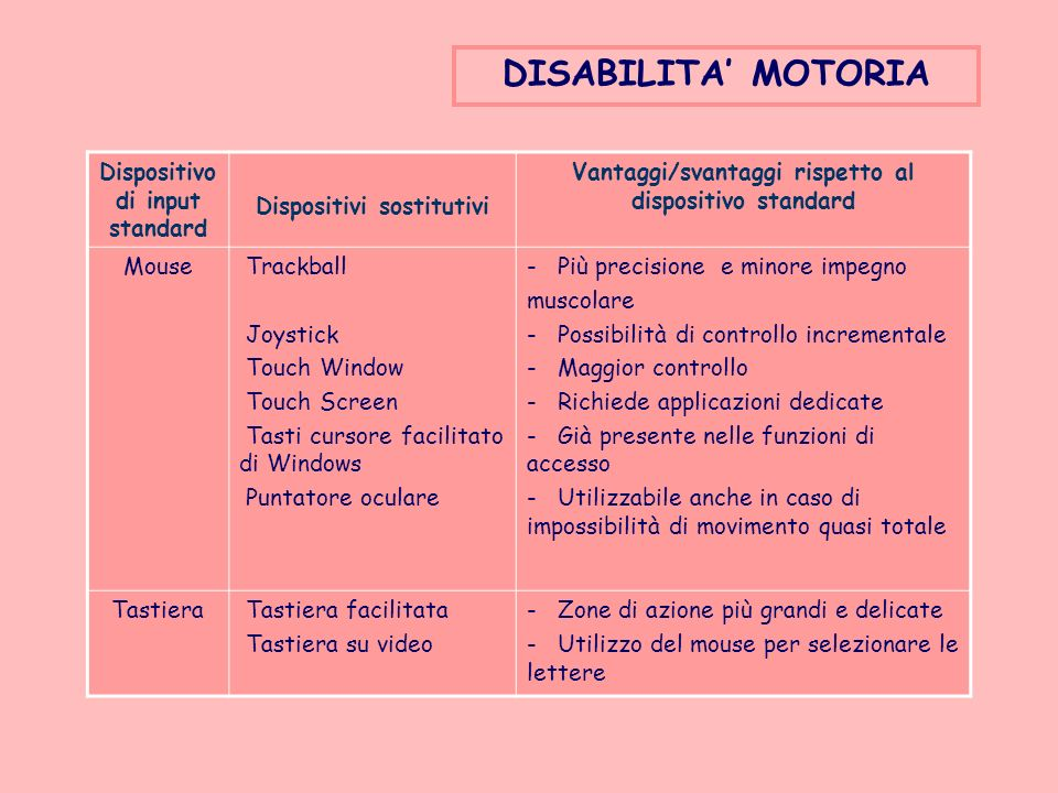 DISABILITA' MOTORIA Dispositivo di input standard