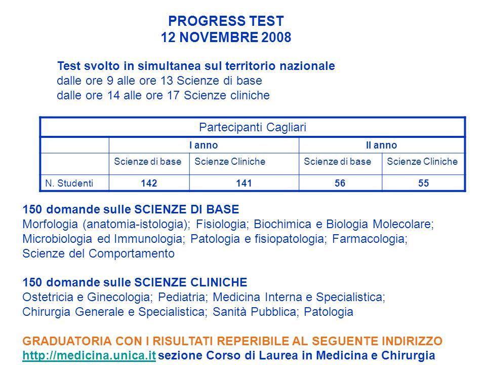 Partecipanti Cagliari