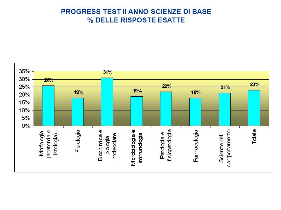 PROGRESS TEST II ANNO SCIENZE DI BASE % DELLE RISPOSTE ESATTE