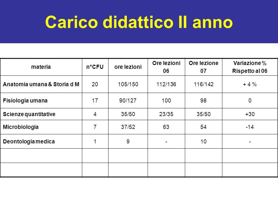 Carico didattico II anno