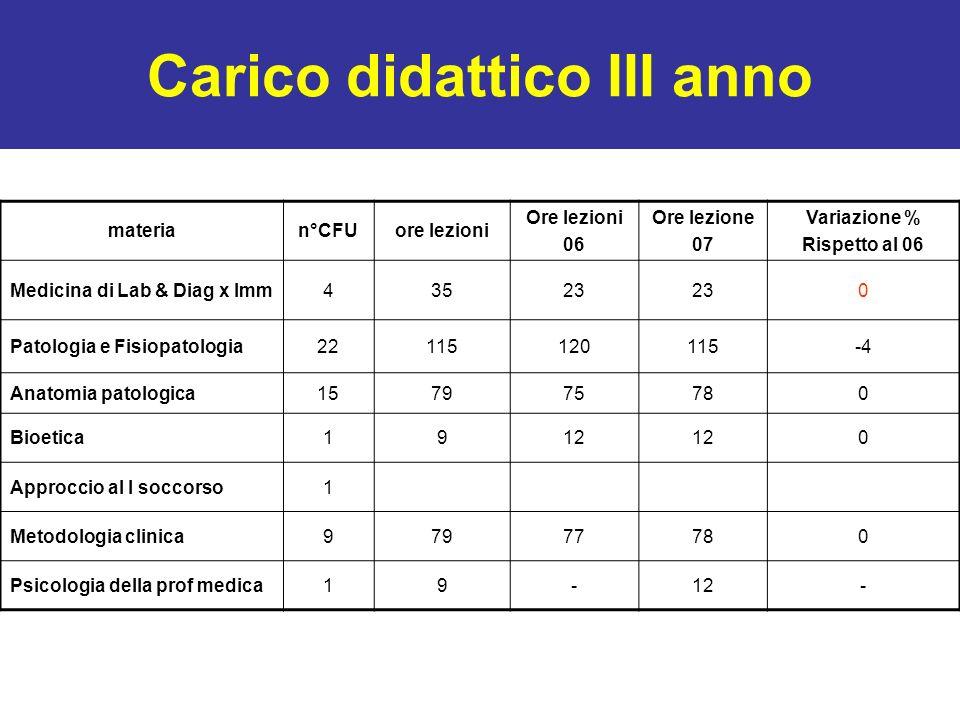 Carico didattico III anno