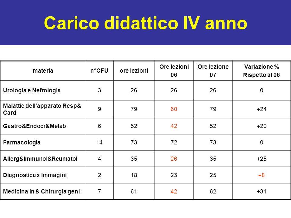 Carico didattico IV anno