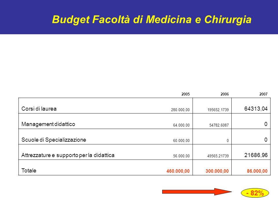 Budget Facoltà di Medicina e Chirurgia