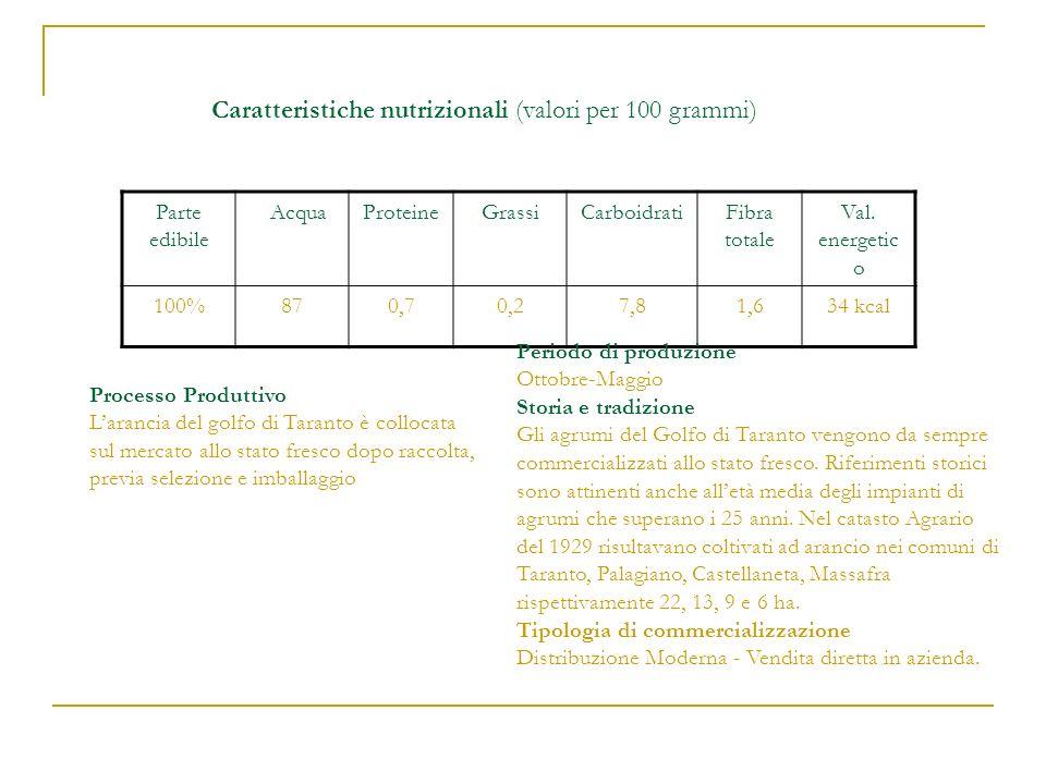 Caratteristiche nutrizionali (valori per 100 grammi)
