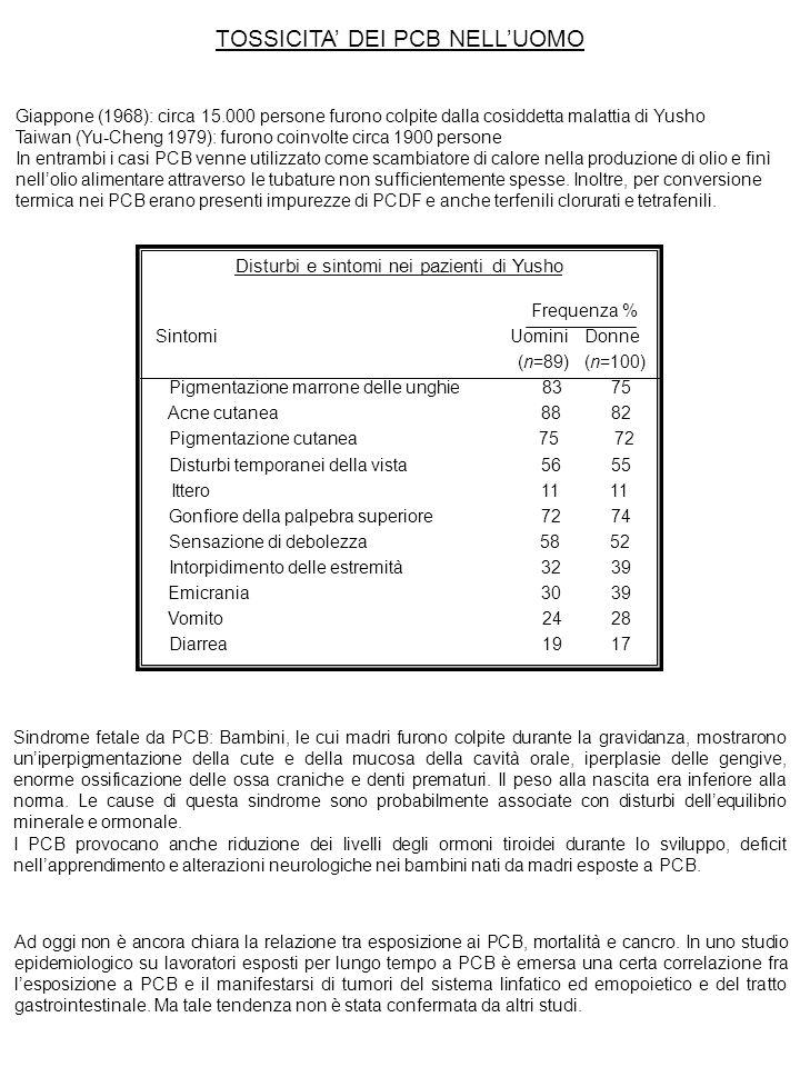 TOSSICITA' DEI PCB NELL'UOMO