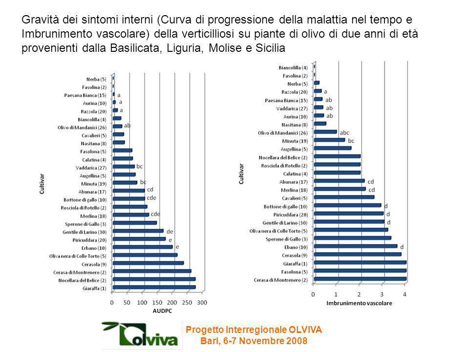 Progetto Interregionale OLVIVA