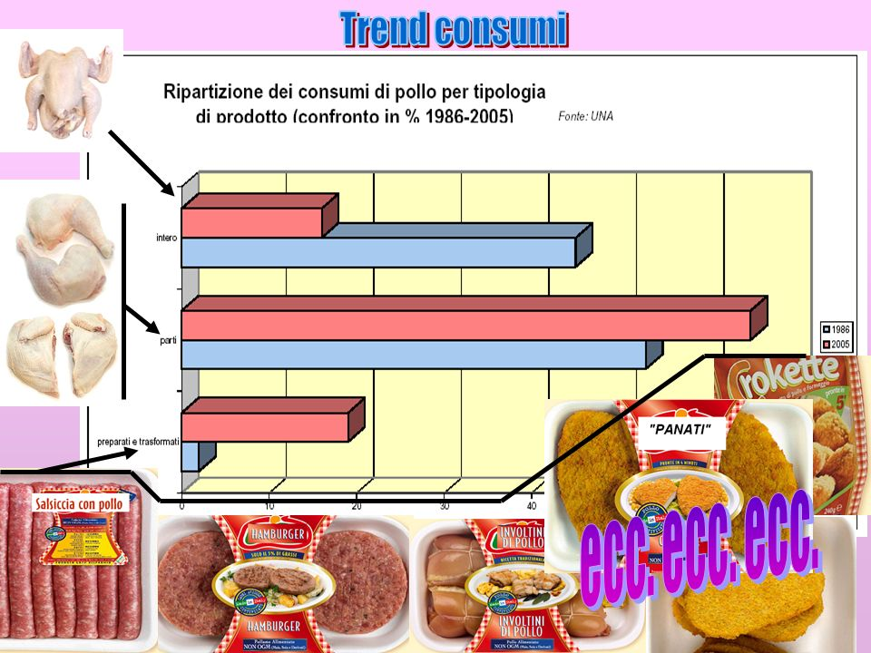 Trend consumi ecc. ecc. ecc.