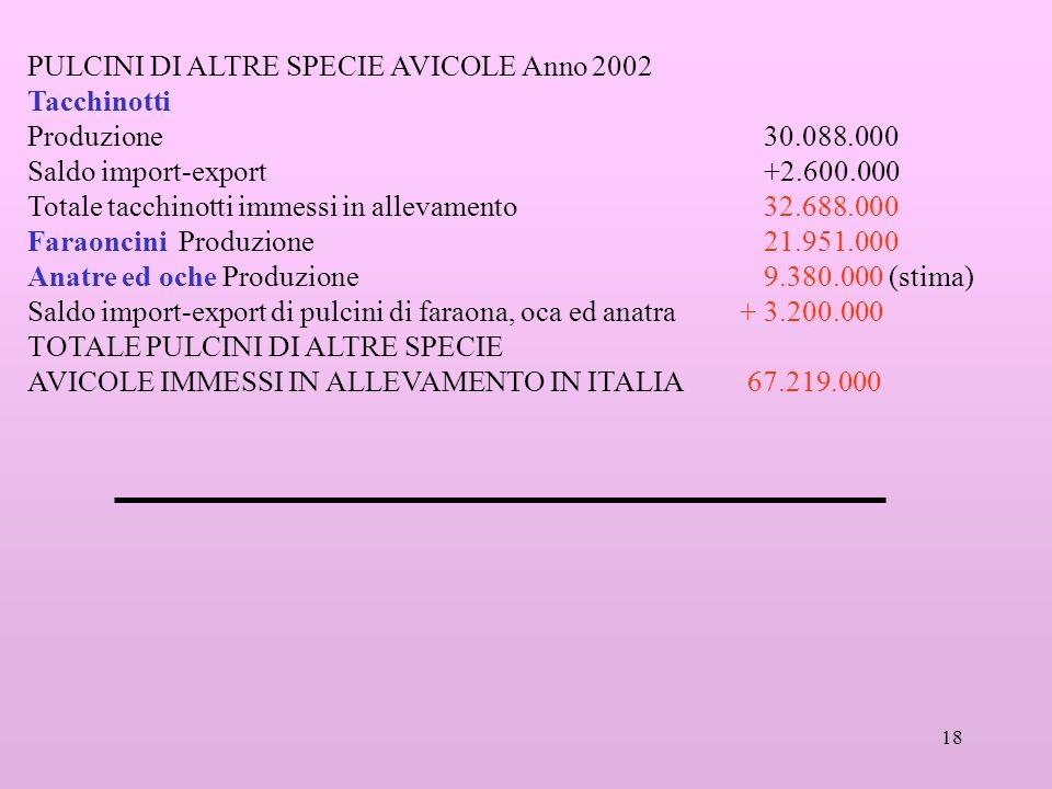 PULCINI DI ALTRE SPECIE AVICOLE Anno 2002