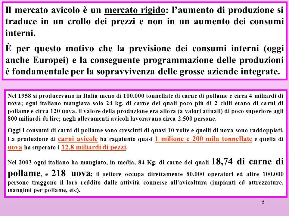 Il mercato avicolo è un mercato rigido: l'aumento di produzione si traduce in un crollo dei prezzi e non in un aumento dei consumi interni.