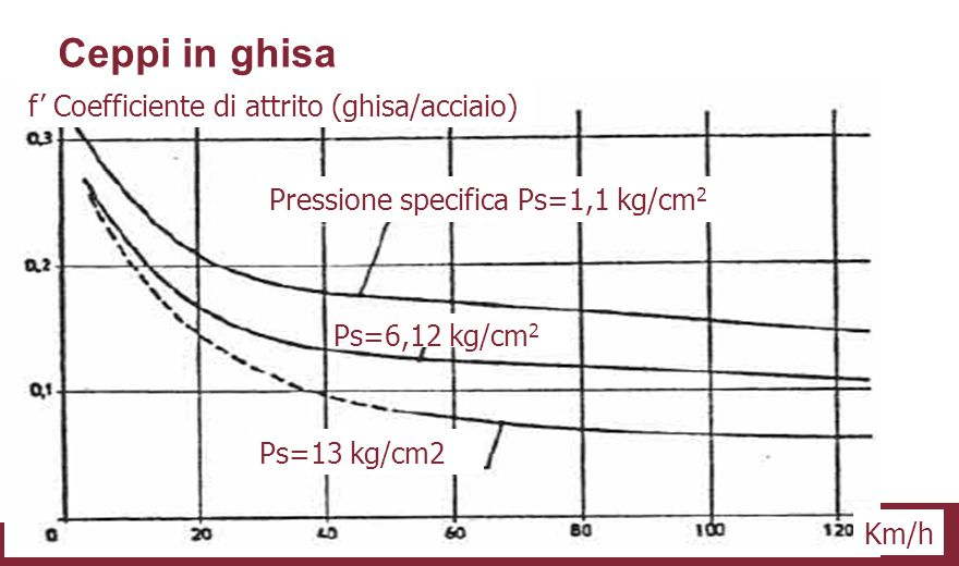 Ceppi in ghisa f' Coefficiente di attrito (ghisa/acciaio)