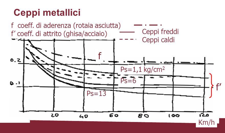 Ceppi metallici f f' f coeff. di aderenza (rotaia asciutta)