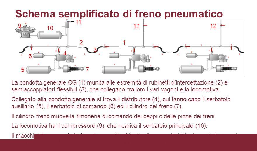 Schema semplificato di freno pneumatico