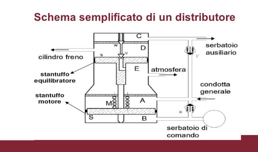 Schema semplificato di un distributore