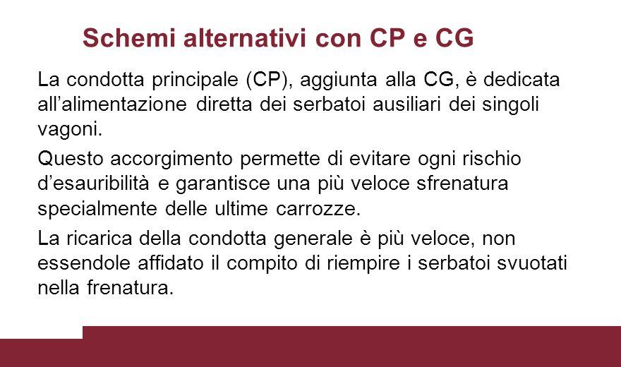 Schemi alternativi con CP e CG