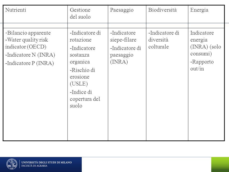 Nutrienti Gestione del suolo. Paesaggio. Biodiversità. Energia. -Bilancio apparente -Water quality risk indicator (OECD)