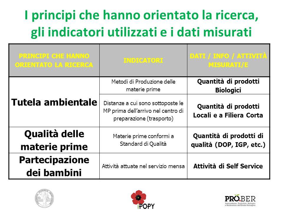 I principi che hanno orientato la ricerca, gli indicatori utilizzati e i dati misurati