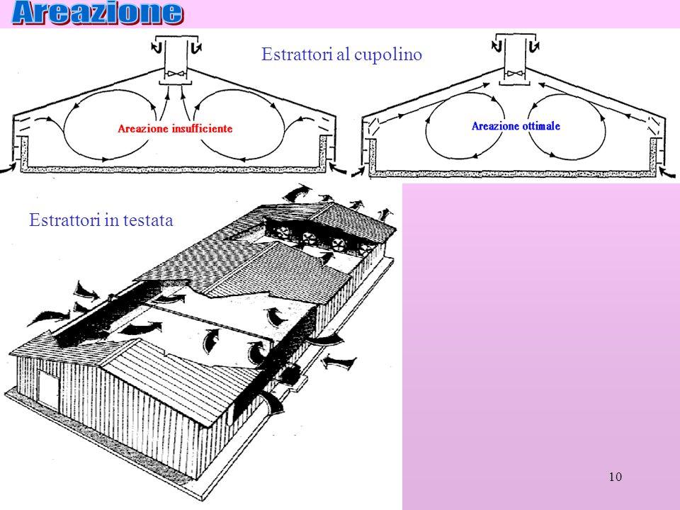 Areazione Estrattori al cupolino Estrattori in testata