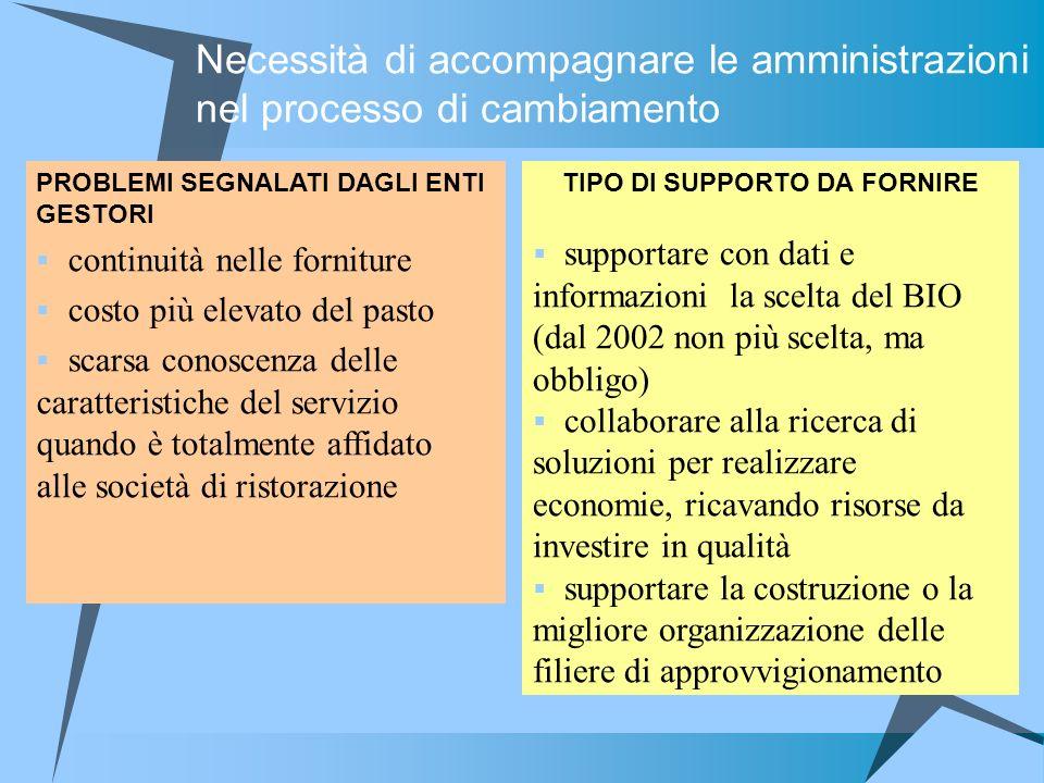 TIPO DI SUPPORTO DA FORNIRE