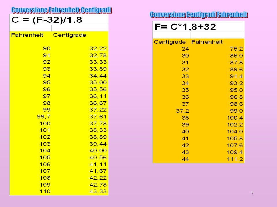 Conversione Fahrenheit Centigradi Conversione Centigradi Fahrenheit