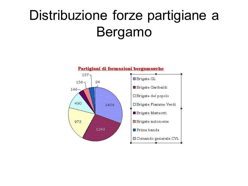 Distribuzione forze partigiane a Bergamo