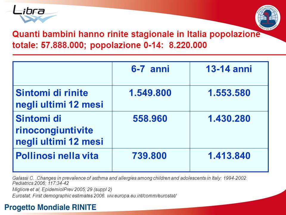 Sintomi di rinite negli ultimi 12 mesi 1.549.800 1.553.580