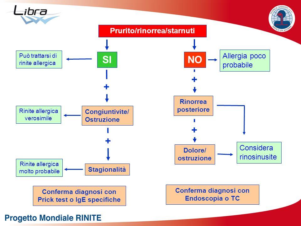 Prurito/rinorrea/starnuti Prick test o IgE specifiche