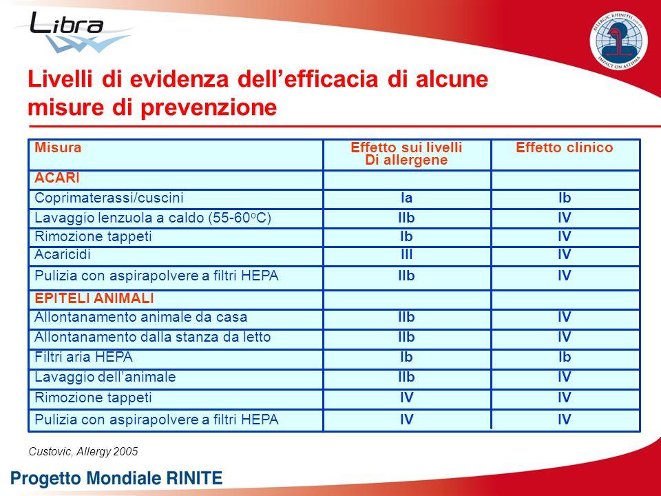 Livelli di evidenza dell'efficacia di alcune misure di prevenzione