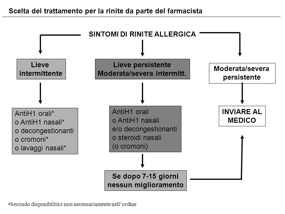 SINTOMI DI RINITE ALLERGICA Moderata/severa intermitt.