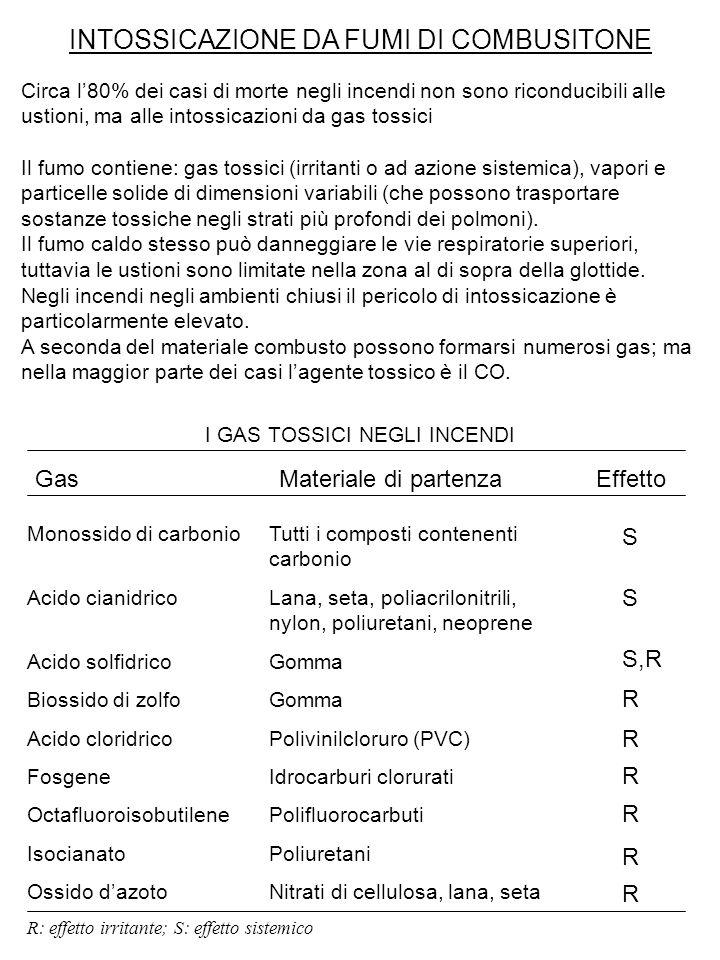 INTOSSICAZIONE DA FUMI DI COMBUSITONE