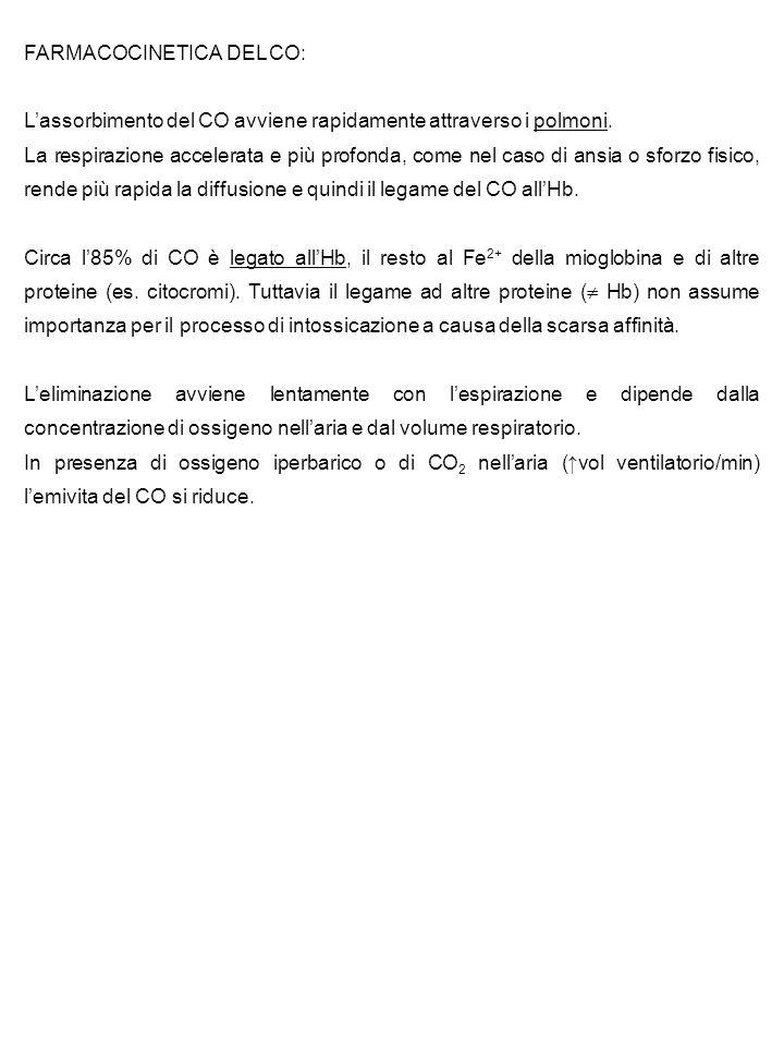 FARMACOCINETICA DEL CO: