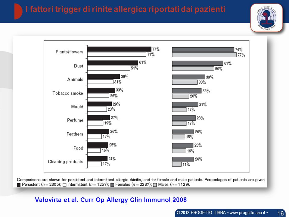 Valovirta et al. Curr Op Allergy Clin Immunol 2008