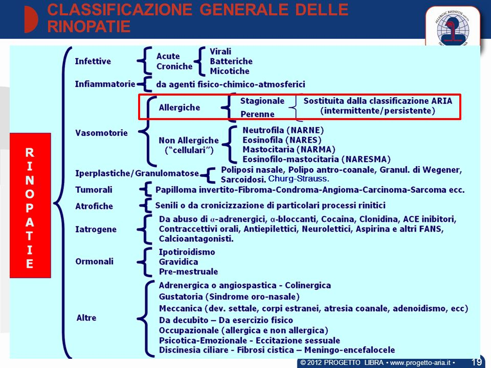 CLASSIFICAZIONE GENERALE DELLE RINOPATIE