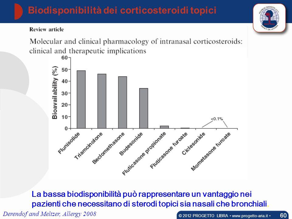 Biodisponibilità dei corticosteroidi topici