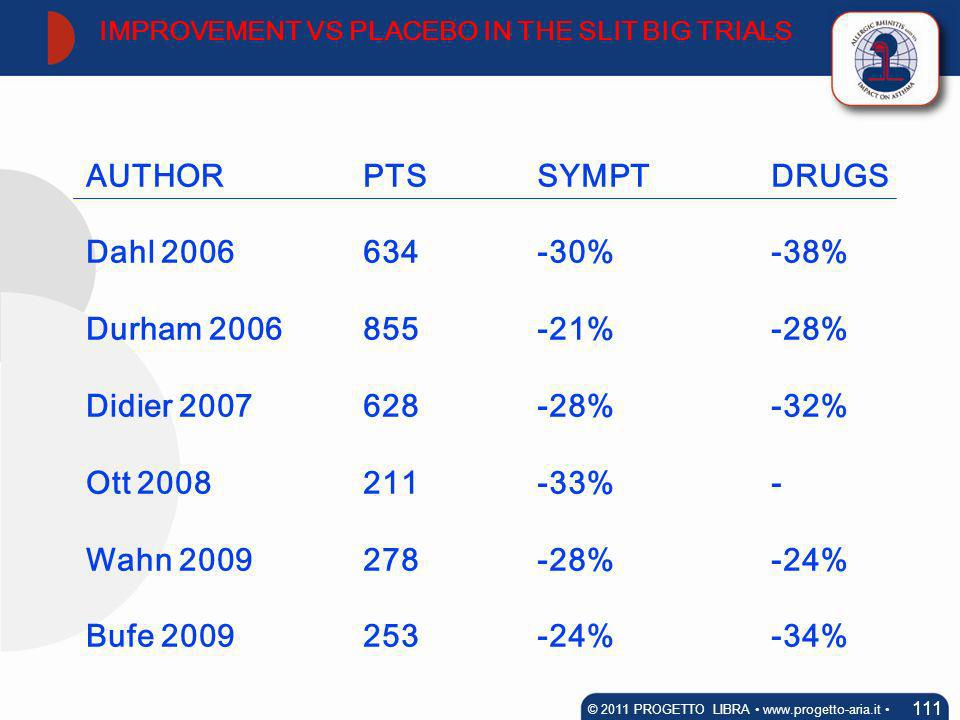 IMPROVEMENT VS PLACEBO IN THE SLIT BIG TRIALS