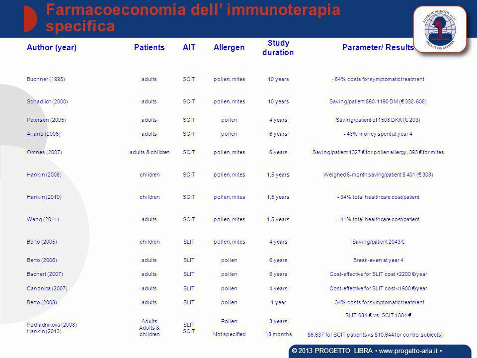 Farmacoeconomia dell' immunoterapia specifica