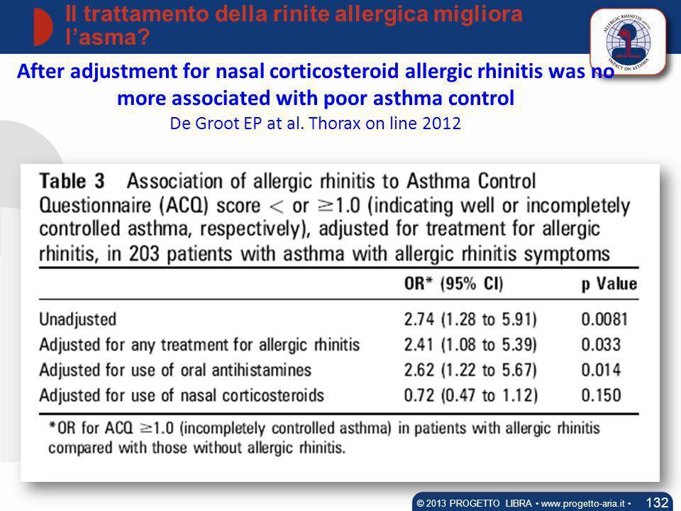 Il trattamento della rinite allergica migliora l'asma