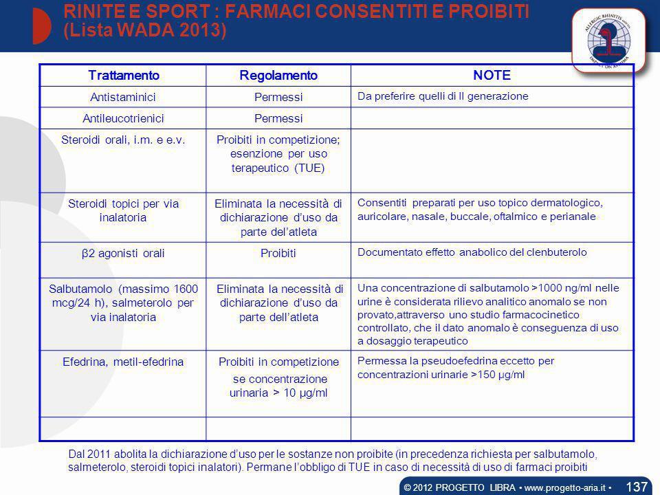 RINITE E SPORT : FARMACI CONSENTITI E PROIBITI (Lista WADA 2013)