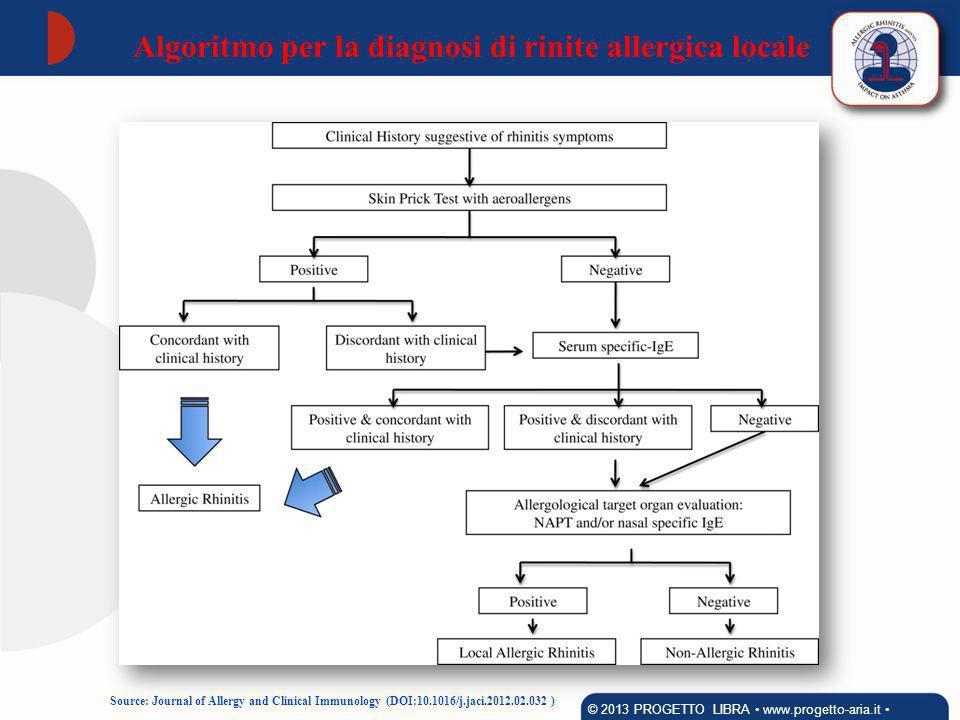 Algoritmo per la diagnosi di rinite allergica locale
