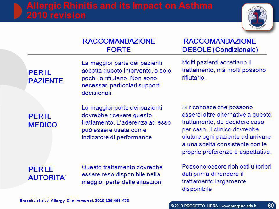 Allergic Rhinitis and its Impact on Asthma 2010 revision