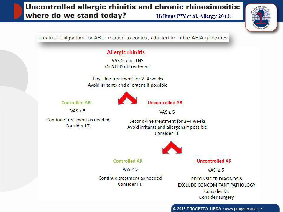 Hellings PW et al. Allergy 2012;
