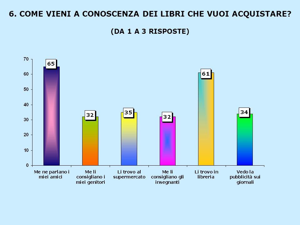 6. COME VIENI A CONOSCENZA DEI LIBRI CHE VUOI ACQUISTARE