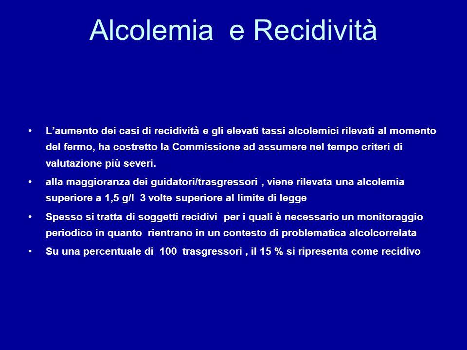 Alcolemia e Recidività